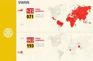 Evolução na erradicação da Polio